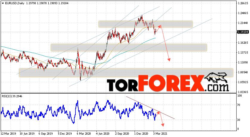 EUR/USD прогноз Евро Доллар на неделю 15 — 19 марта 2021