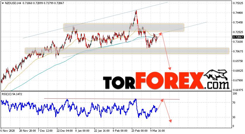 Форекс прогноз и аналитика NZD/USD на 16 марта 2021