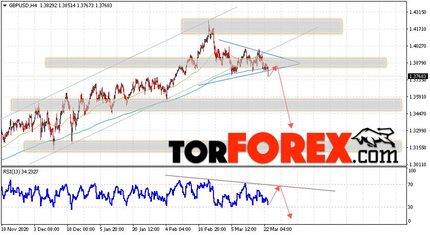 GBP/USD прогноз Фунт Доллар на 24 марта 2021