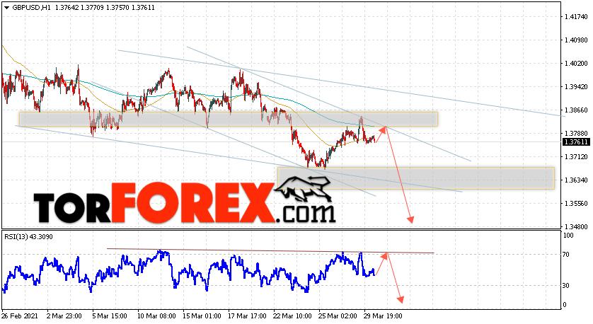 GBP/USD прогноз Фунт Доллар на 31 марта 2021