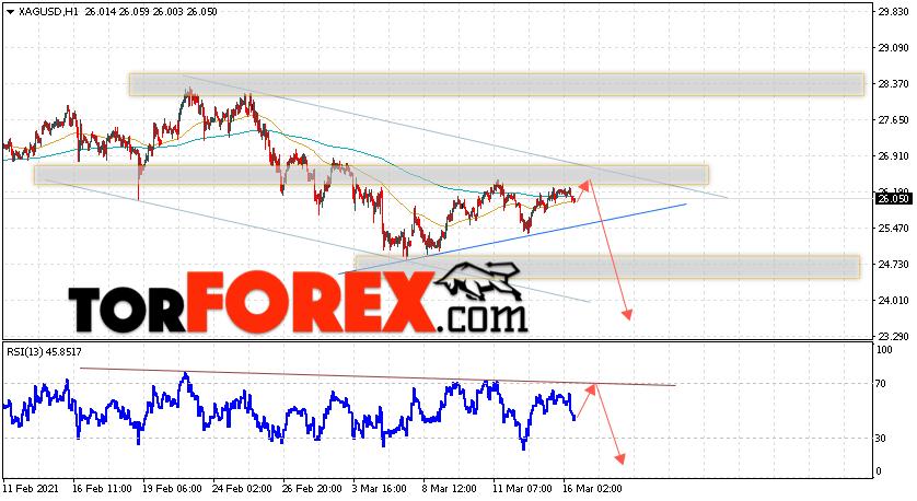Серебро прогноз и аналитика XAG/USD на 17 марта 2021