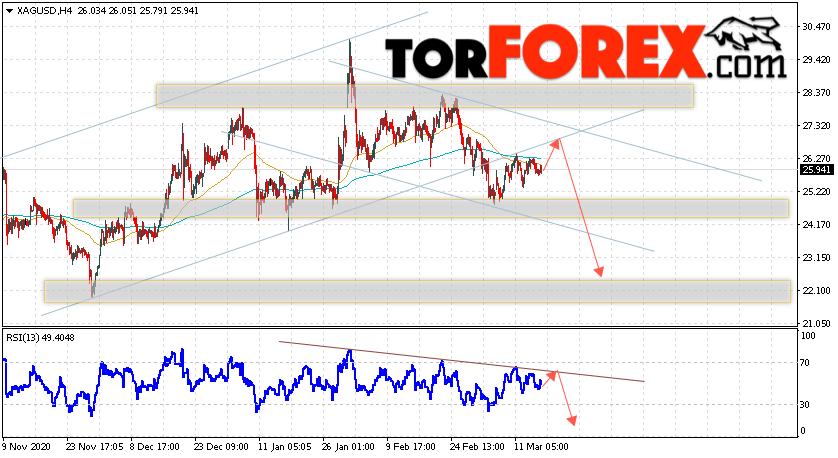 Серебро прогноз и аналитика XAG/USD на 18 марта 2021