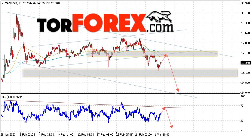 Серебро прогноз и аналитика XAG/USD на 3 марта 2021