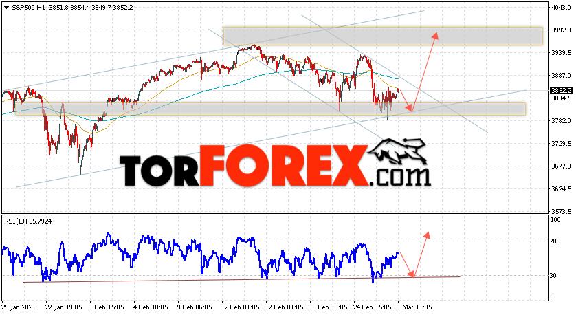 S&P 500 прогноз и аналитика на 2 марта 2021