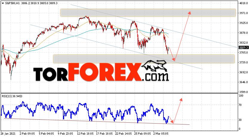 S&P 500 прогноз и аналитика на 5 марта 2021