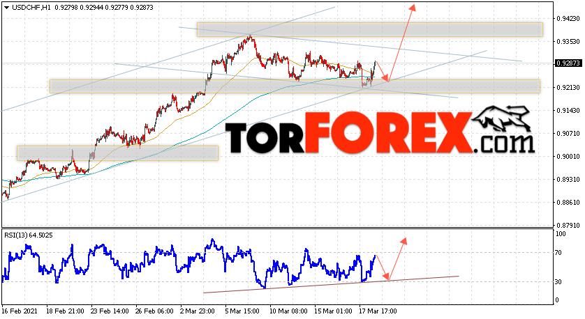 USD/CHF прогноз Доллар Франк на 19 марта 2021
