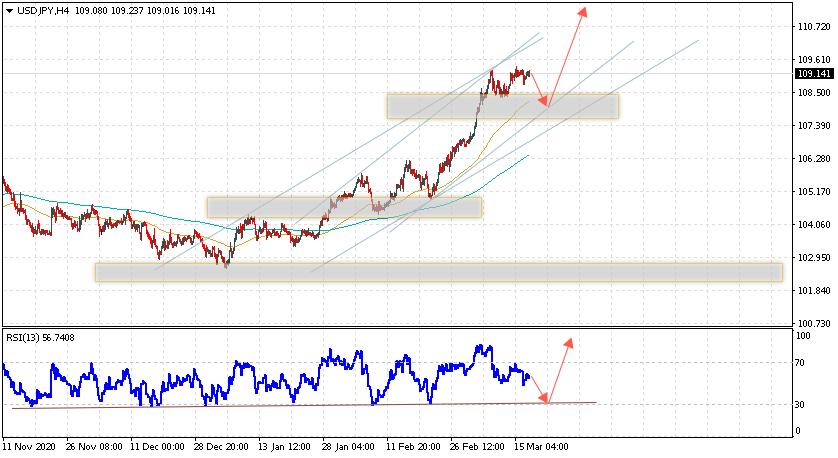 USD/JPY прогноз Доллар Иена на 18 марта 2021