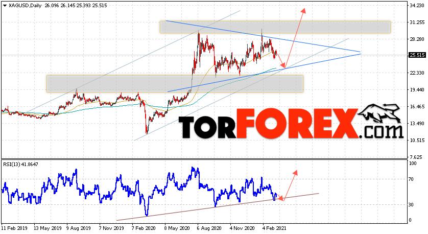 XAG/USD прогноз цен на Серебро на 15 — 19 марта 2021