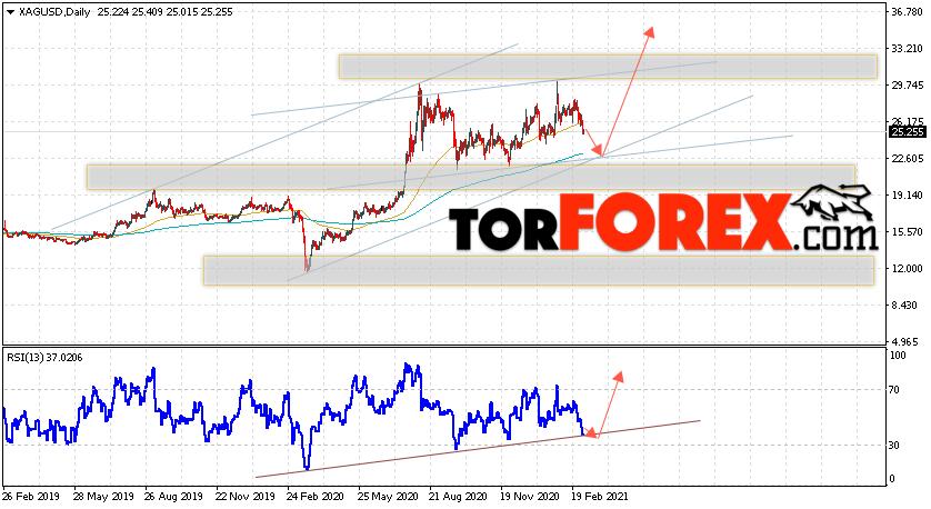 XAG/USD прогноз цен на Серебро на 8 — 12 марта 2021