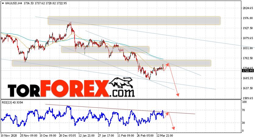 XAU/USD прогноз цен на Золото на 19 марта 2021