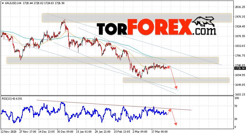 XAU/USD прогноз цен на Золото на 30 марта 2021