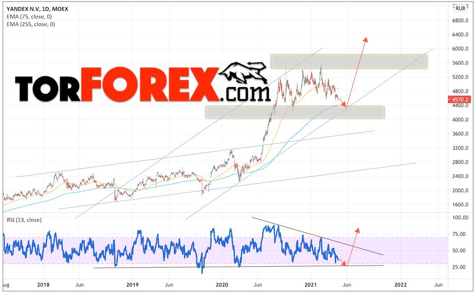 Акции Яндекс прогноз на 26 — 30 апреля 2021
