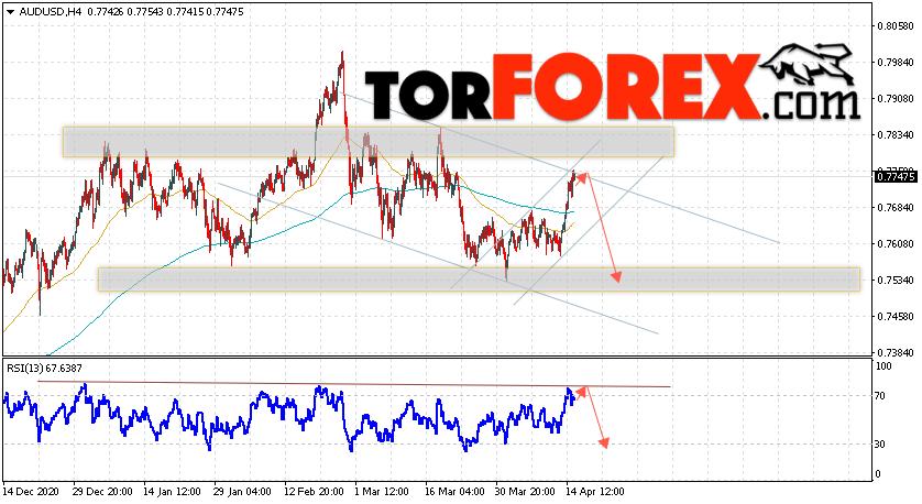 AUD/USD прогноз Форекс и аналитика на 16 апреля 2021