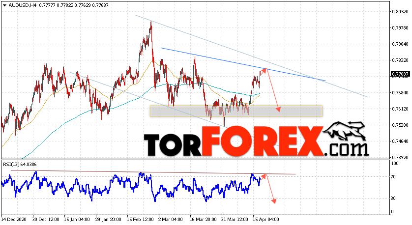 AUD/USD прогноз Форекс и аналитика на 20 апреля 2021