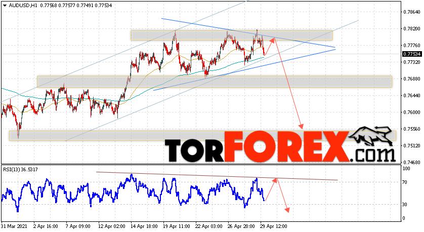AUD/USD прогноз Форекс и аналитика на 30 апреля 2021