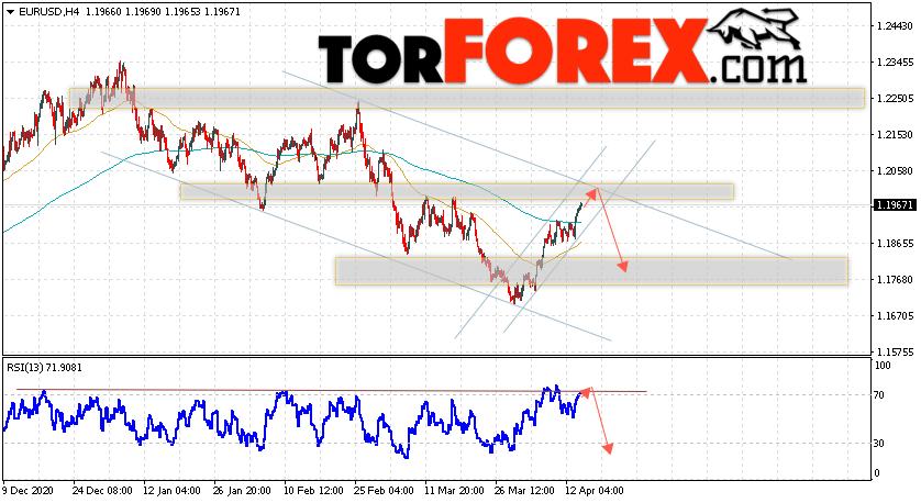 EUR/USD прогноз Евро Доллар на 15 апреля 2021