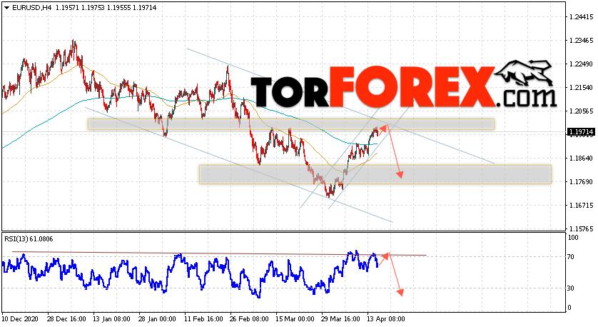 EUR/USD прогноз Евро Доллар на 16 апреля 2021