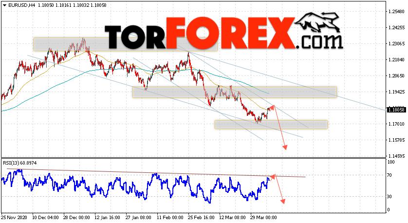 EUR/USD прогноз Евро Доллар на 7 апреля 2021