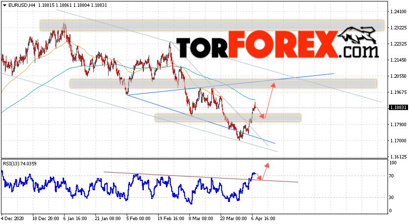 EUR/USD прогноз Евро Доллар на 8 апреля 2021
