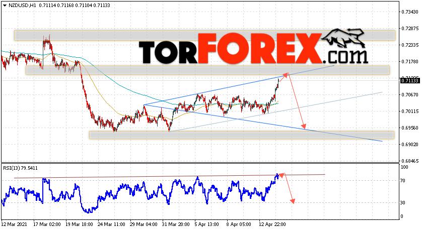 Форекс прогноз и аналитика NZD/USD на 15 апреля 2021