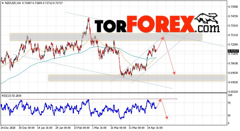 Форекс прогноз и аналитика NZD/USD на 22 апреля 2021