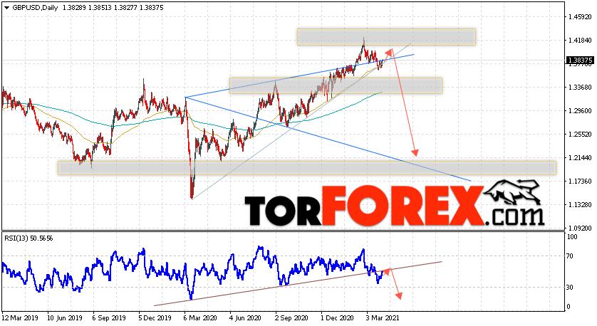 GBP/USD прогноз Форекс на неделю 5 — 9 апреля 2021