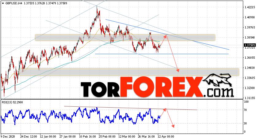 GBP/USD прогноз Фунт Доллар на 14 апреля 2021