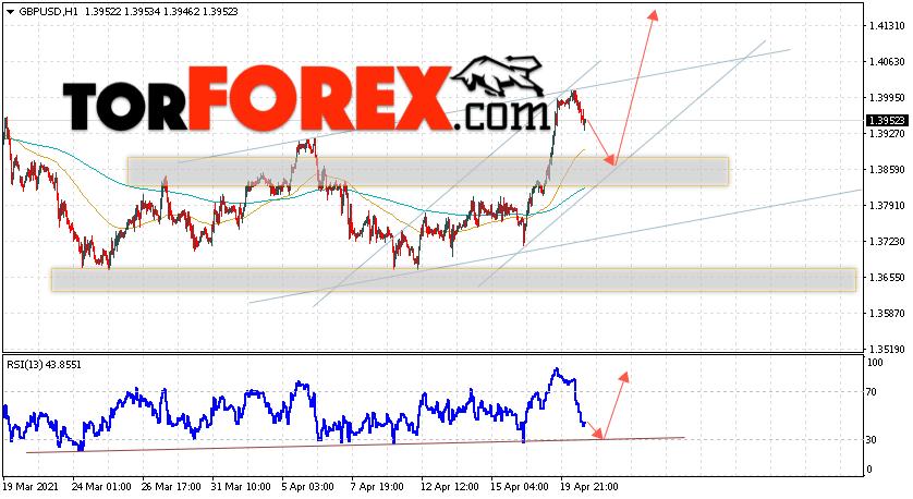 GBP/USD прогноз Фунт Доллар на 21 апреля 2021