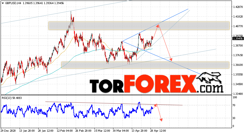 GBP/USD прогноз Фунт Доллар на 30 апреля 2021