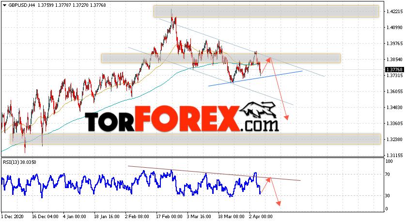 GBP/USD прогноз Фунт Доллар на 8 апреля 2021