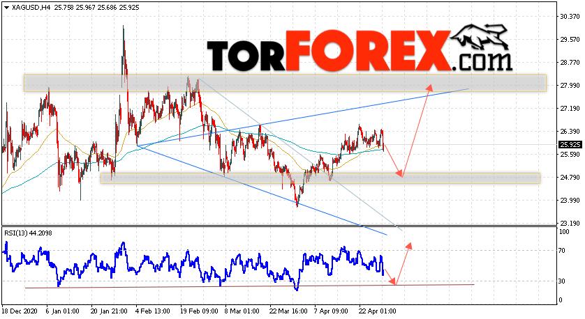 Серебро прогноз и аналитика XAG/USD на 30 апреля 2021