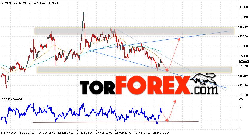 Серебро прогноз и аналитика XAG/USD на 6 апреля 2021