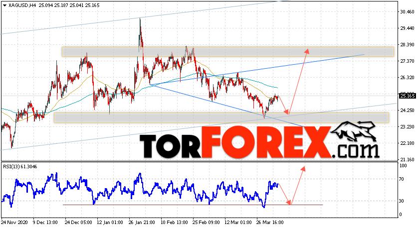 Серебро прогноз и аналитика XAG/USD на 8 апреля 2021