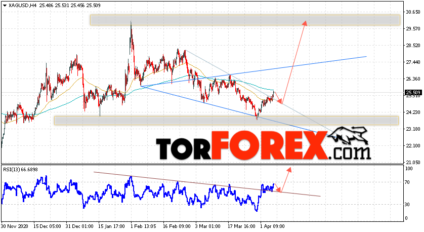 Серебро прогноз и аналитика XAG/USD на 9 апреля 2021