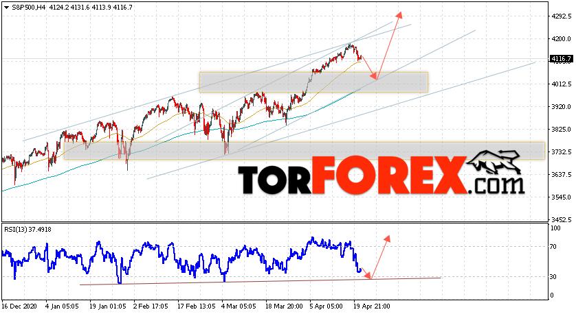 S&P 500 прогноз и аналитика на 22 апреля 2021