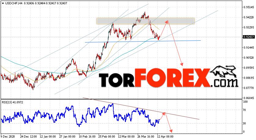 USD/CHF прогноз Доллар Франк на 14 апреля 2021