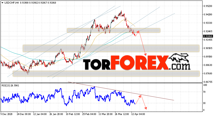 USD/CHF прогноз Доллар Франк на 15 апреля 2021