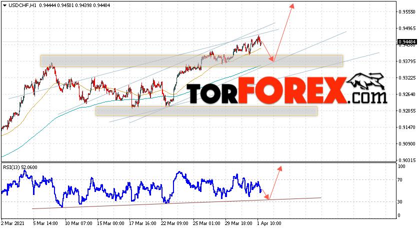 USD/CHF прогноз Доллар Франк на 2 апреля 2021