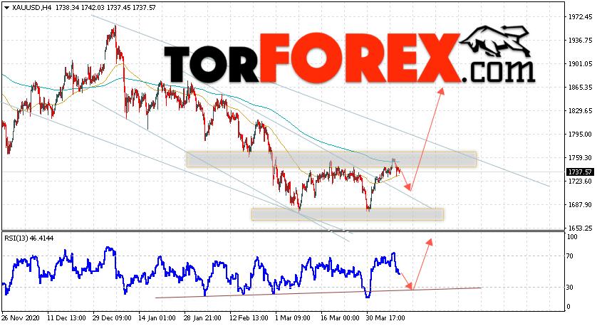 XAU/USD прогноз цен на Золото на 13 апреля 2021