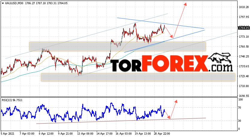 XAU/USD прогноз цен на Золото на 22 апреля 2021