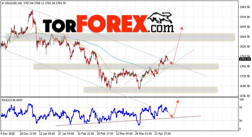 XAU/USD прогноз цен на Золото на 23 апреля 2021