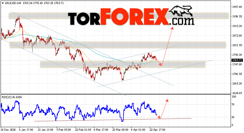 XAU/USD прогноз цен на Золото на 29 апреля 2021