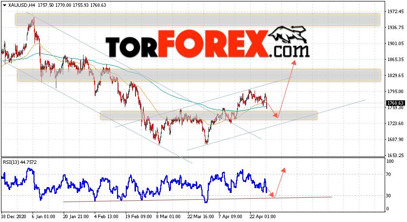 XAU/USD прогноз цен на Золото на 30 апреля 2021