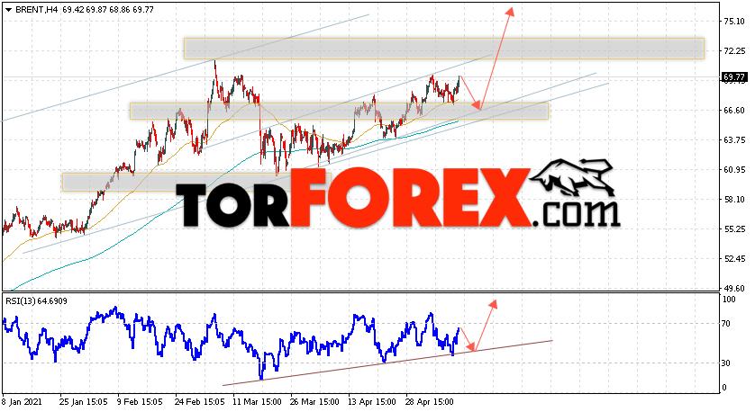 Аналитика и прогноз цен на нефть на 13 мая 2021