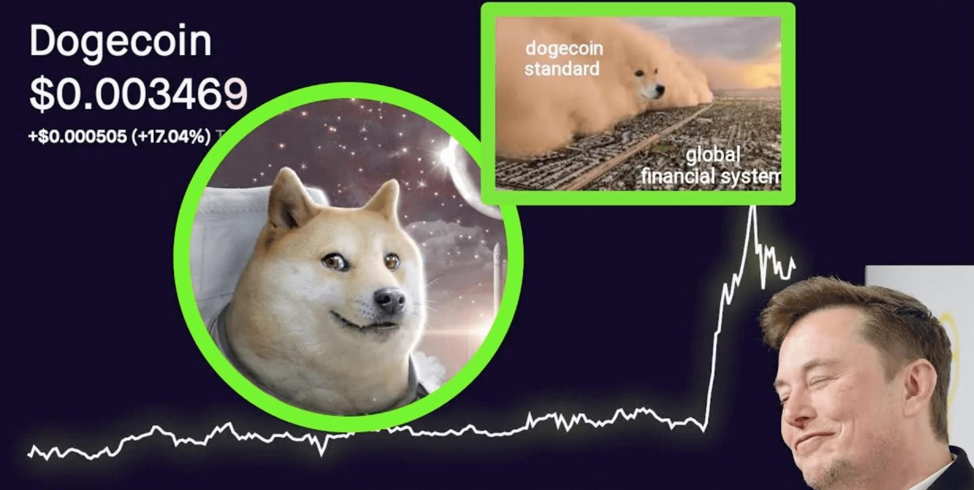 Dogecoin прогноз на 2021 и 2022 год
