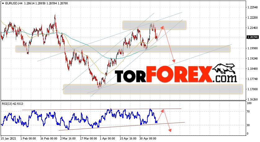 EUR/USD прогноз Евро Доллар на 14 мая 2021