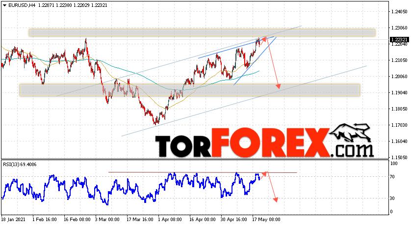 EUR/USD прогноз Евро Доллар на 20 мая 2021