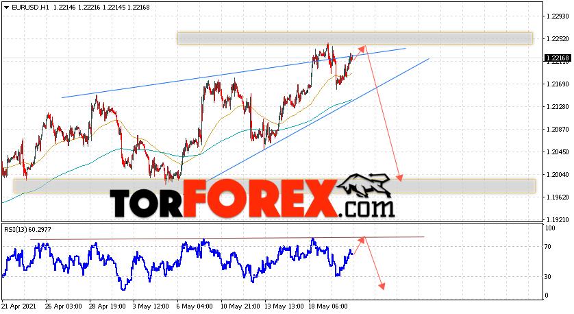 EUR/USD прогноз Евро Доллар на 21 мая 2021
