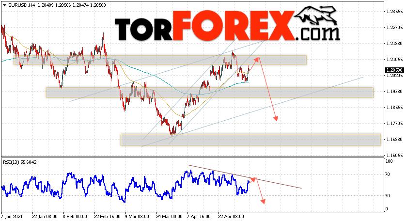 EUR/USD прогноз Евро Доллар на 7 мая 2021