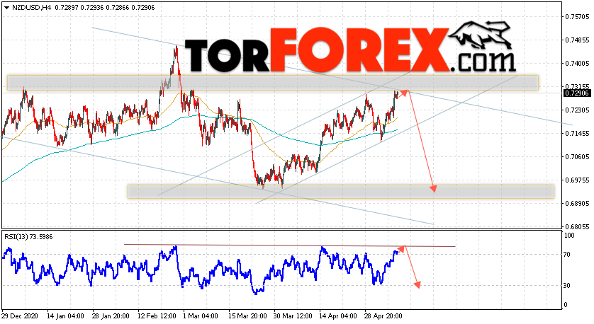 Форекс прогноз и аналитика NZD/USD на 11 мая 2021